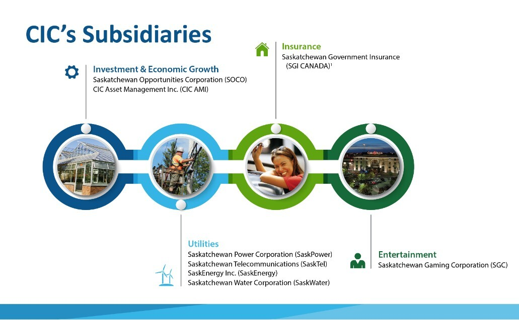 CIC Subsidiary Holdings