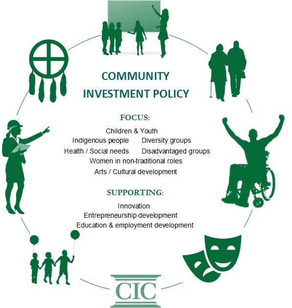 Community Investment Policy Areas of Focus