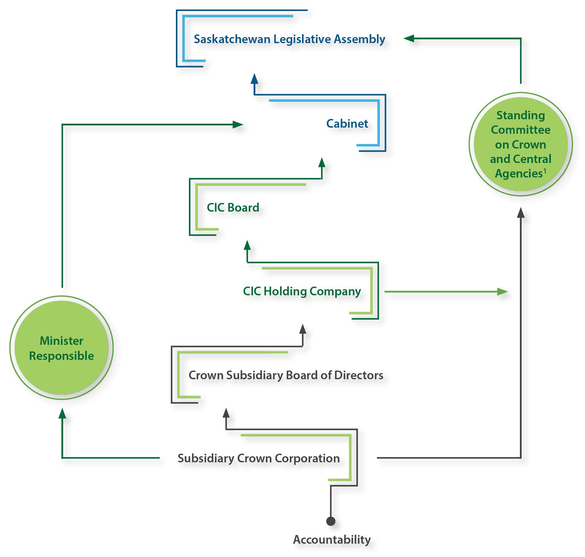 Financial & Public Accountability Structure